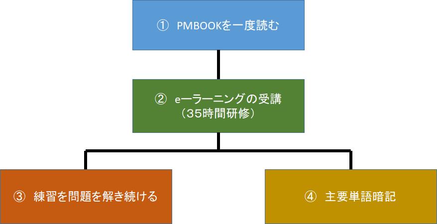 PMP勉強のワークフロー